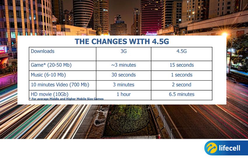 Внедрение стандарта 5G и другие новости от lifecell