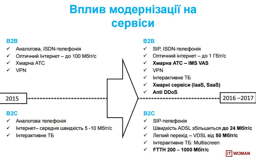 Укртелеком подвел итоги 2015 года и поделился своими планами на 2016 год