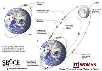 Путешествие вокруг Луны за $150 млн