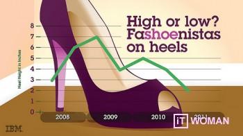 Высота каблука как индикатор экономической ситуации в мире