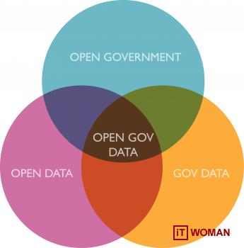 Международная конференция по открытым данным в Украине